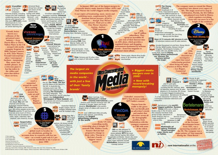 Image result for top media companies in world