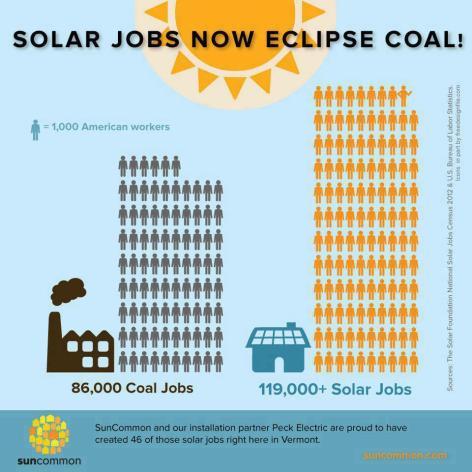 Solar Jobs Now Eclipse Coal
