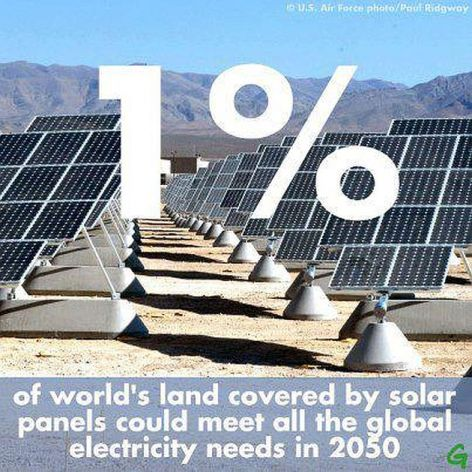 1% Of World's Land Covered By Solar Panels Could Meet All The Global Electricity Needs In 2050