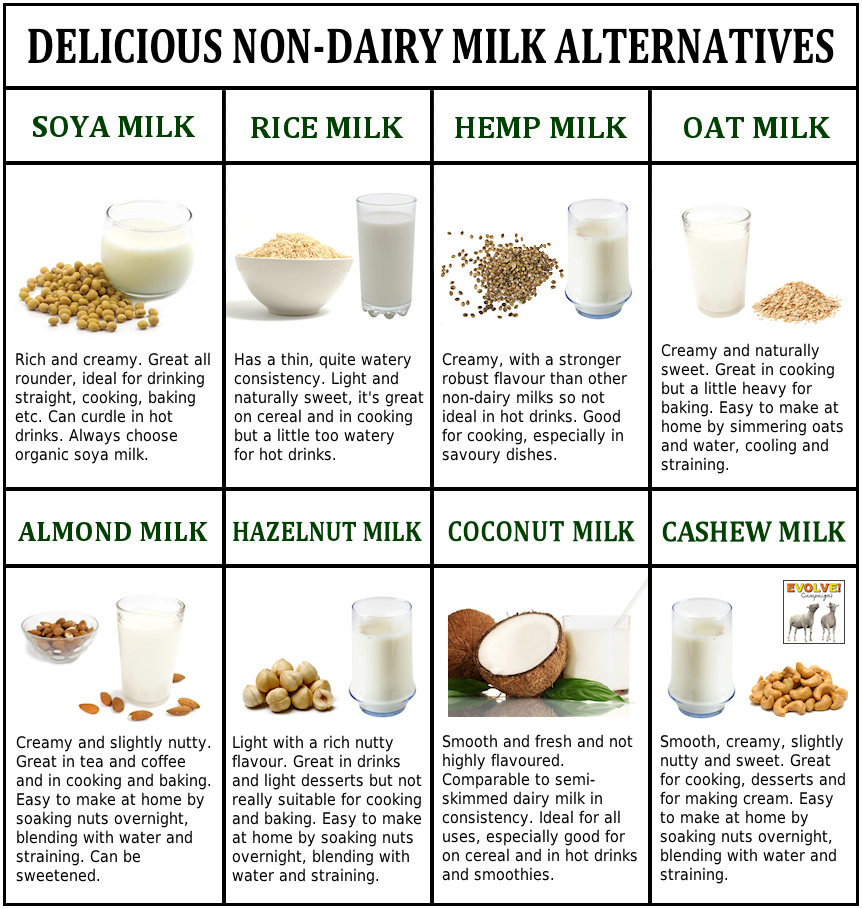 the healthy and delicious alternatives to meat and dairy Milk is a big part of breakfast for a lot of us, so cutting out dairy may be a challenge substitute cereals for brown bread, protein-rich eggs and lots of fresh savoury ingredients you could always try soya or coconut milk as an alternative, too.