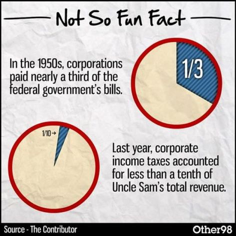 Not So Fun Fact In The 1950s Corporations Paid Nearly A Third Of The Federal Government's Bills