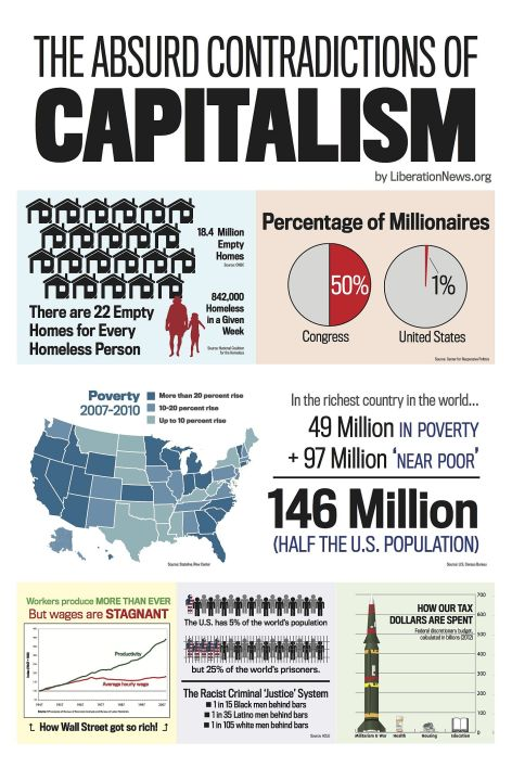 The Absurd Contradictions Of Capitalism