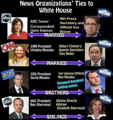 News Organizations' Ties To White House