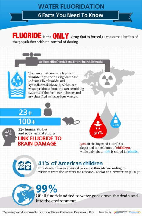 Water Fluoridation 6 Facts You Need To Know