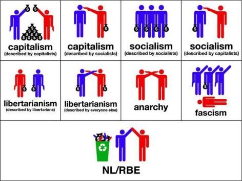 Capitalism, Socialism, Libertarianism, Anarchy, Fascism, NL, RBE