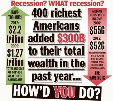 Recession What Recession 400 Richest Americans Added $300B To Their Total Wealth In The Past Year