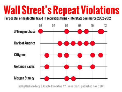 Wall Street's Repeat Violations
