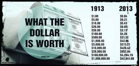 What The Dollar Is Worth 1913 2013