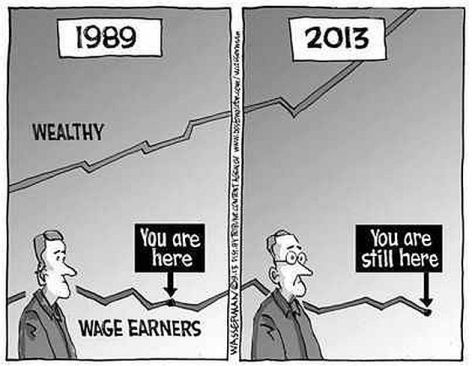 1989-2013 Wealthy Vs Wage Earners You Are Here You Are Still Here