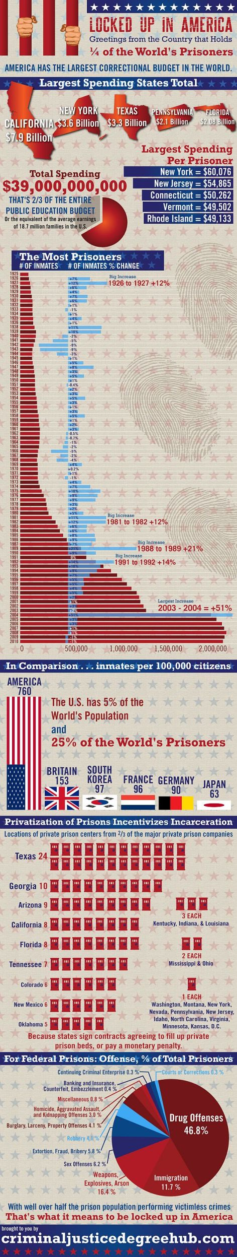 Locked Up In America Greetings From The Country That Holds 25% Of The World's Prisoners