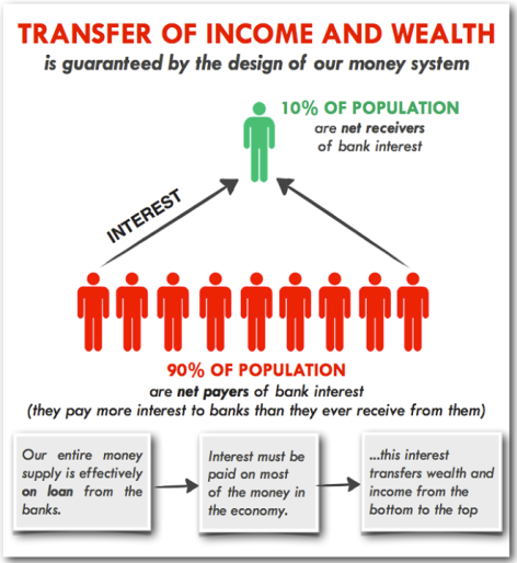 Transfer Of Income And Wealth Is Guaranteed By The Design Of Our Money System