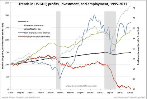 Trends In US GDP, Profits, Investment, And Employment, 1995-2011