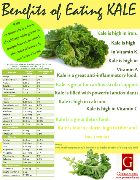 Benefits Of Eating Kale