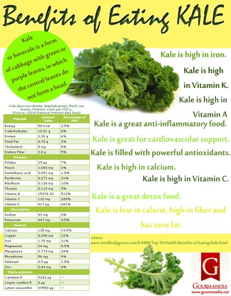 Benefits Of Eating Kale