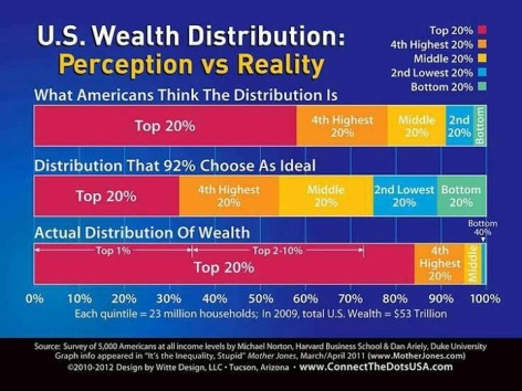 US Wealth Distribution Perception Vs Reality