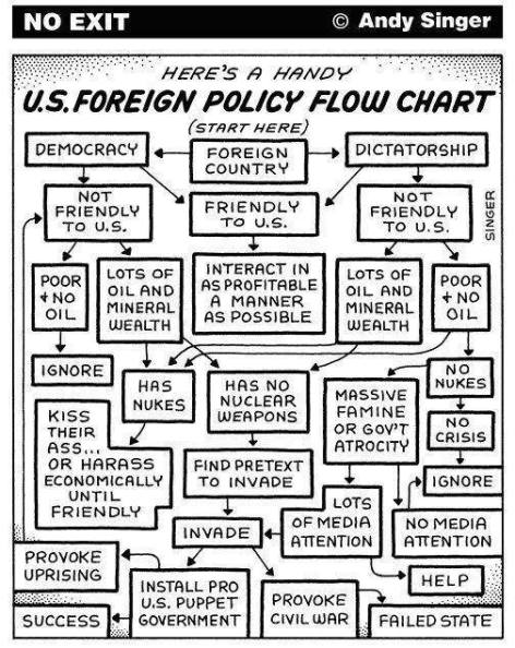 here's a handy US foreign policy flow chart