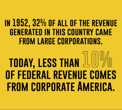 in 1952 32% of all of the revenue