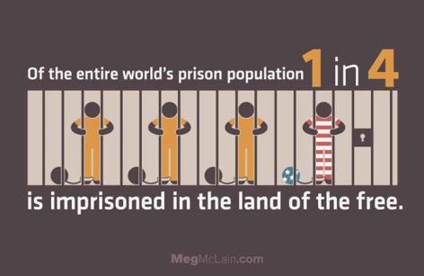 of the entire world's prison population